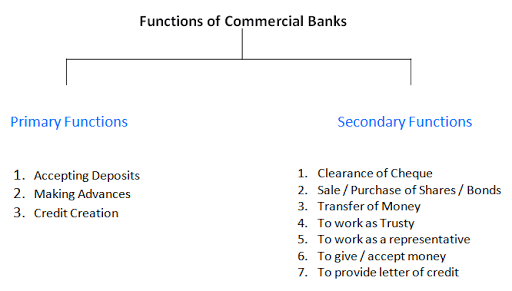 functions of commercial banks, Visit the Branch of Any Commercial Bank And Write a Report on Various Functions Performed by Bank, HSC Projects