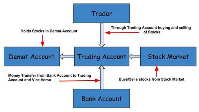 purchasing and selling of shares through Demat account, A report on the procedure of purchasing and selling of shares through DEMAT account, HSC Projects, HSC Projects