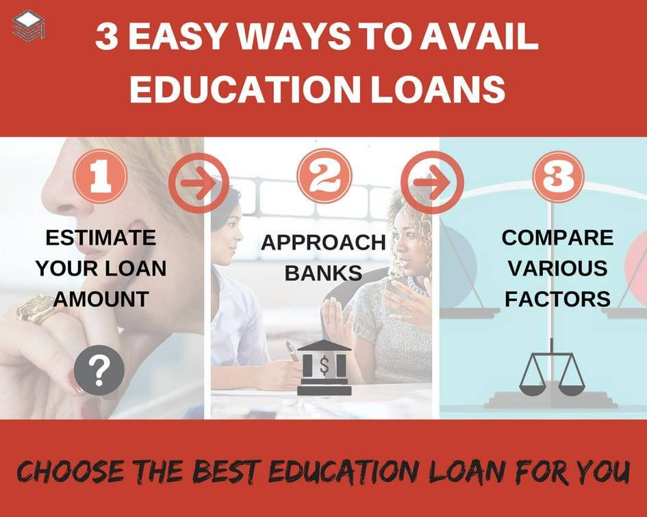 Education Loans Given By Banks, Informative Report Of Education Loans Given By Banks, HSC Projects, HSC Projects