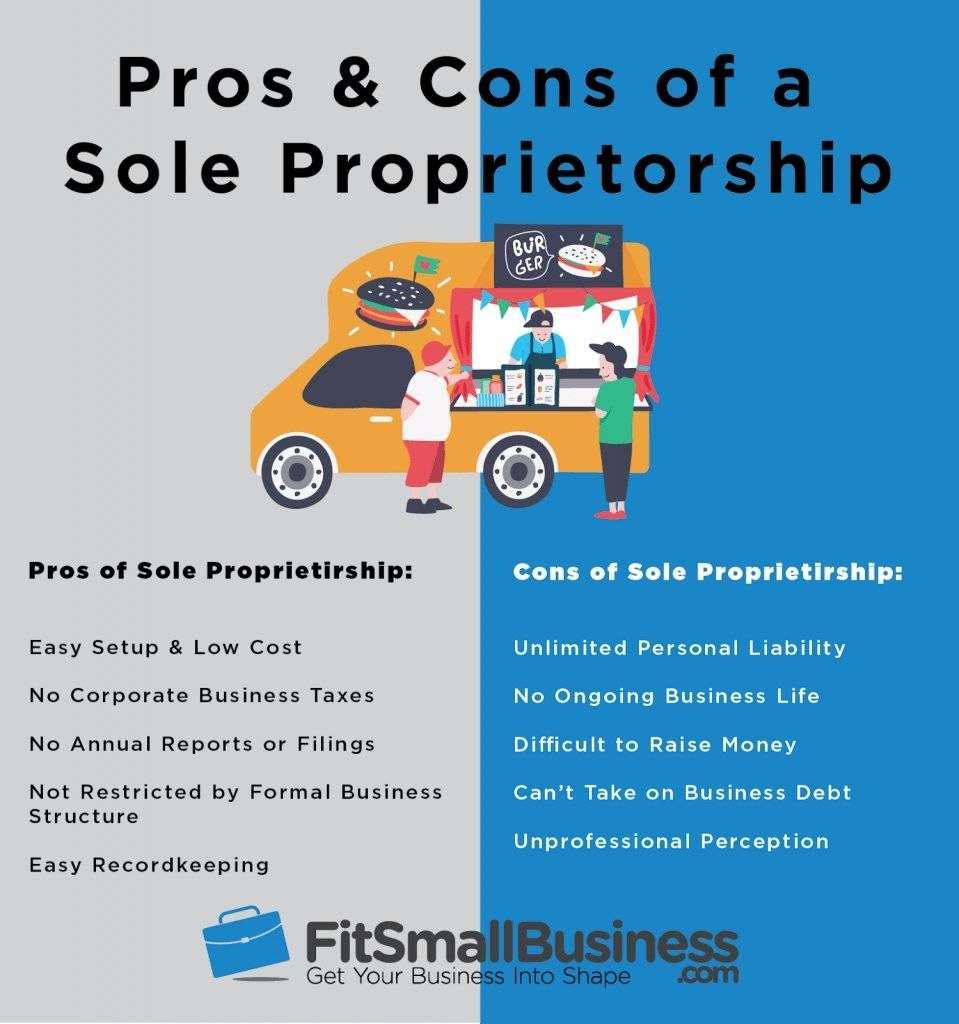 What is a Sole Trader? Responsibilities, Pros and Cons | Crunch
