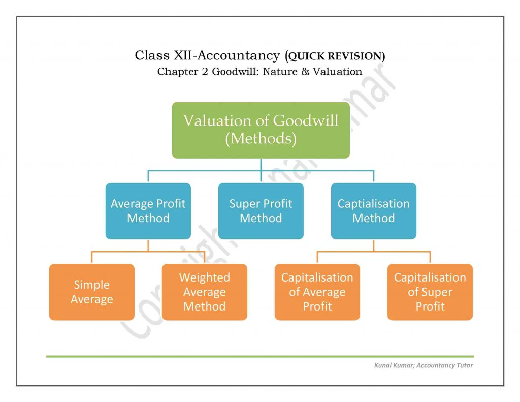 The Method Of Valuation Of Goodwill Accounting Treatment, Studying The Method Of Valuation Of Goodwill Accounting Treatment In Case Of Admission, Retirement, Or Death Of A Partner, HSC Projects, HSC Projects
