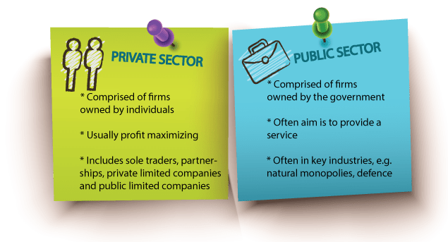 Information About The Businesses Working in The Public and Private Sector, Information About The Businesses Working in The Public and Private Sector, HSC Projects, HSC Projects