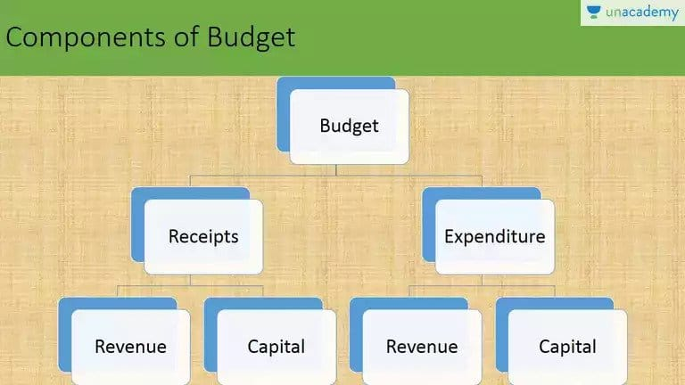 Economics Project on Government Budget, Economics Project on Government Budget – Class 12 CBSE, HSC Projects, HSC Projects