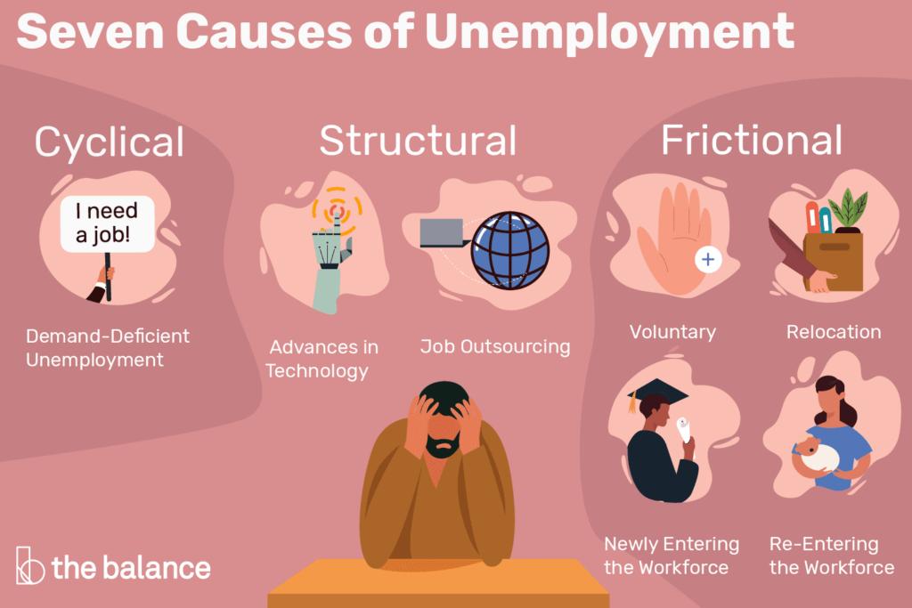 , Economics Project CBSE Class 12 – Unemployment, HSC Projects, HSC Projects
